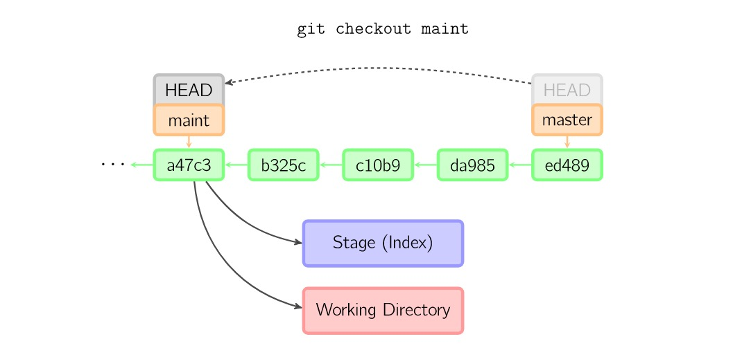 gitcheckoutmaint.png